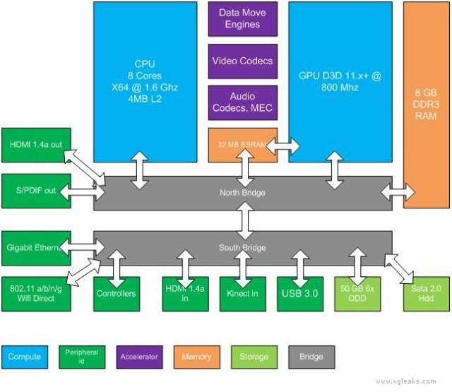 Xbox 720 estructura