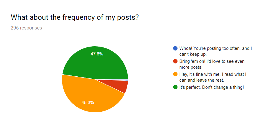 2018 Survey Results