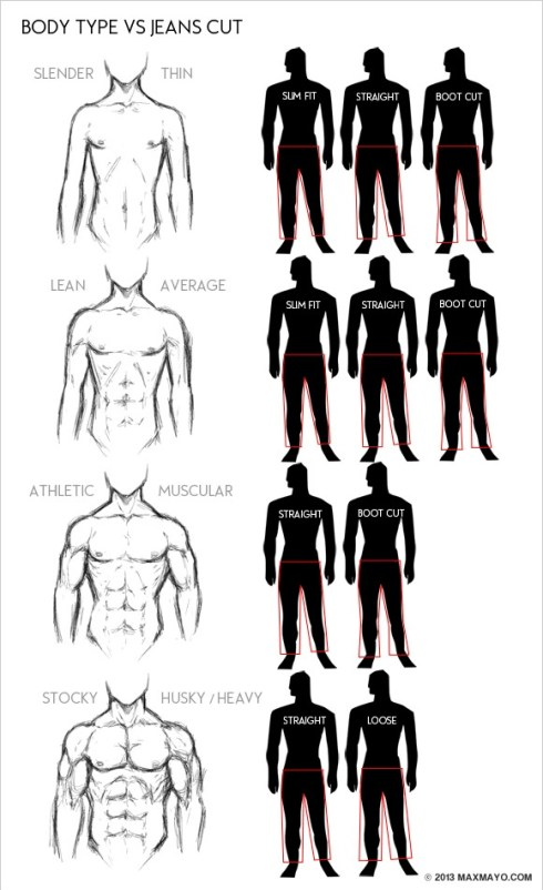 Men's body type vs jean cut