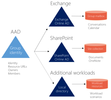Office 365 Groups Naming Policy Drew Madelung