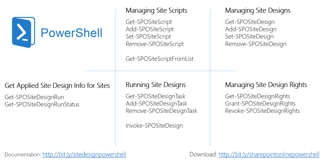 PowerShell for SharePoint Site Designs & Site Scripts | Drew