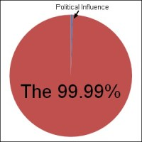 political influence