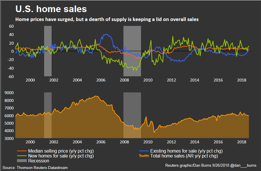 U.S. housing market faces '5-percent' test
