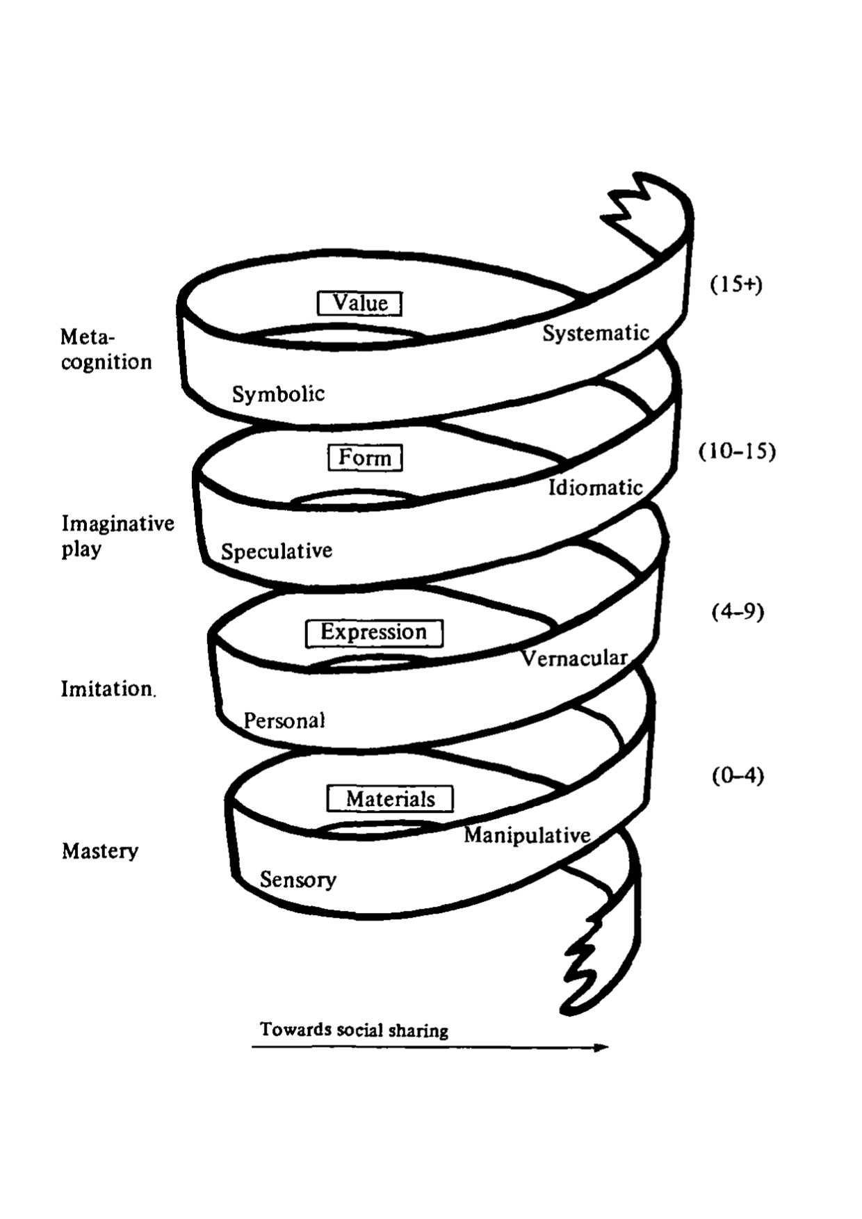 On Linear Progress And Spiral Curricula