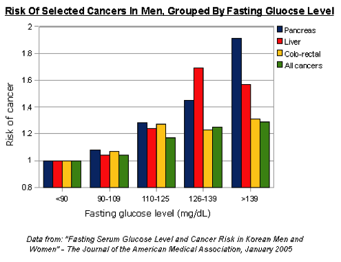 Risk of Cancers in Men Jan 2005
