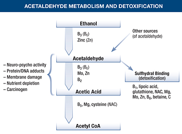 smell sensitivity nutrient deficiencies
