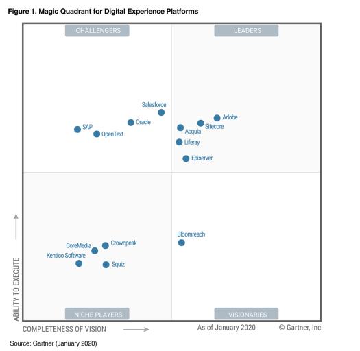 Gartner Magic Quadrant for Digital Experience Platforms