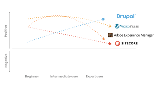 A graph that shows how Drupal, WordPress, AEM and Sitecore are perceived by beginners, intermediate users and experts.