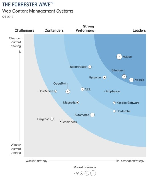 Forrester Wave for Web Content Management Systems 2018