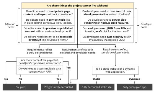 The middle section of the flowchart showing how to decouple Drupal in 2019
