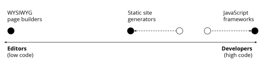A diagram showing a spectrum of site building solution; low-code solutions on the left and high-code solutions on the right