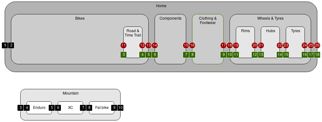 Hierarchical Data in Relational Databases - drib