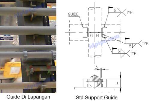 Guide Pada Pipe Rack