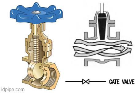 Gate valve simbol