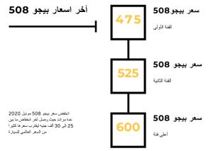 سعر بيجو 508 موديل 2020 في مصر