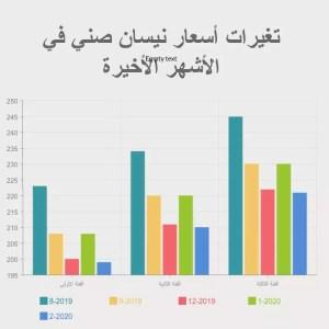 """اسعار نيسان صني 2020 الشكل الجديد في مصر""""nissan sunny 2020 price in egypt"""""""