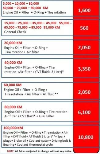 اسعار صيانات هوندا سي ار في 2021