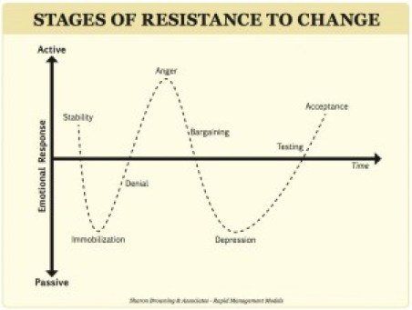 stages_of_resistance_to_change1