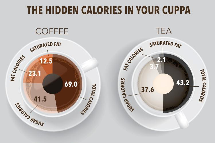 Image Result For Calories In Cup Of Coffee With Milk And Sugar