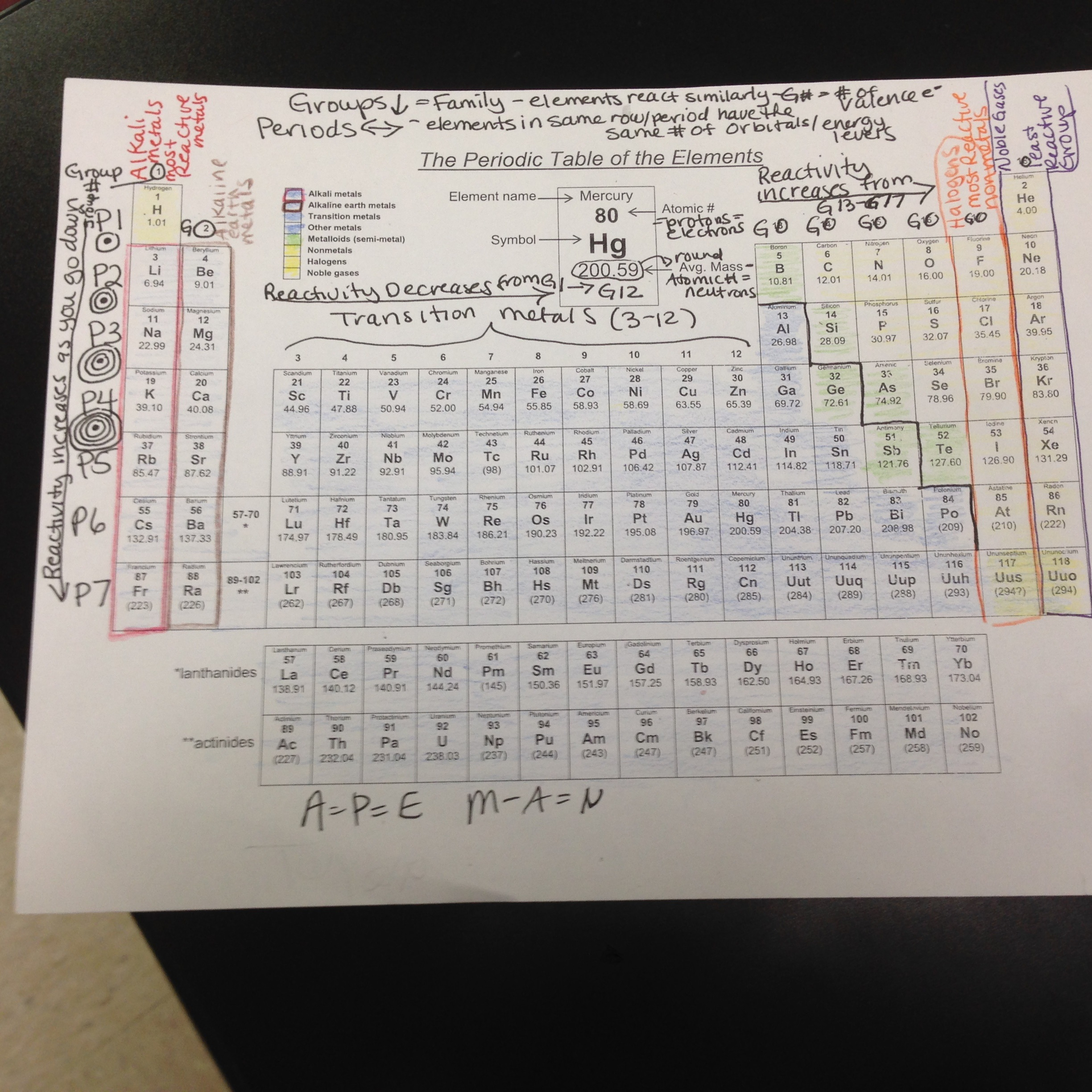 Atomic Structure And The Periodic Table Worksheet