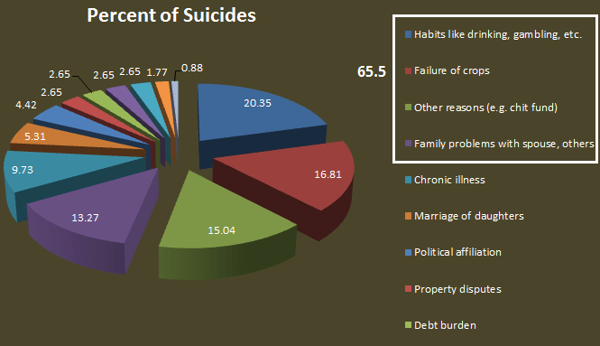 percent of suicides