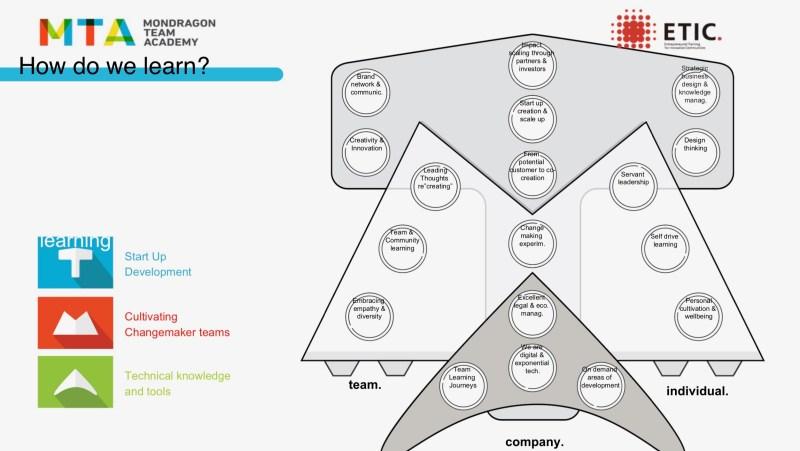 Copyright ©Mondragon Team Academy ALL RIGHTS RESERVED.  Tがスタートアップの開発について、Mはチェンジメーカーとチームをさらに耕す方法について、Aは数字に関してのテクニカルナレッジに触れている