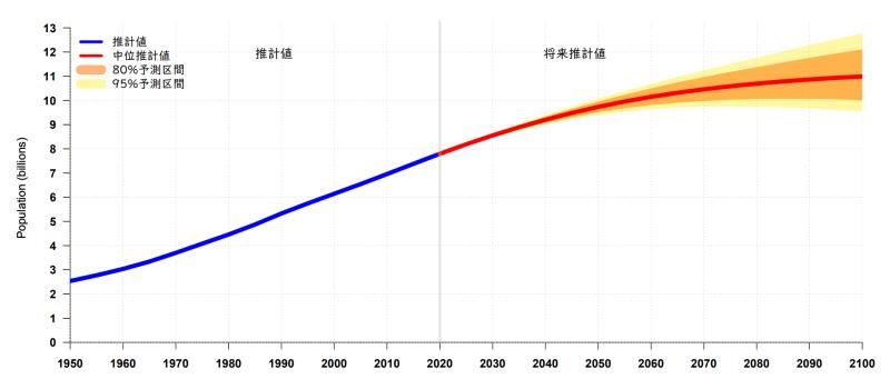 (世界人口推計2019年版 データブックレットより)