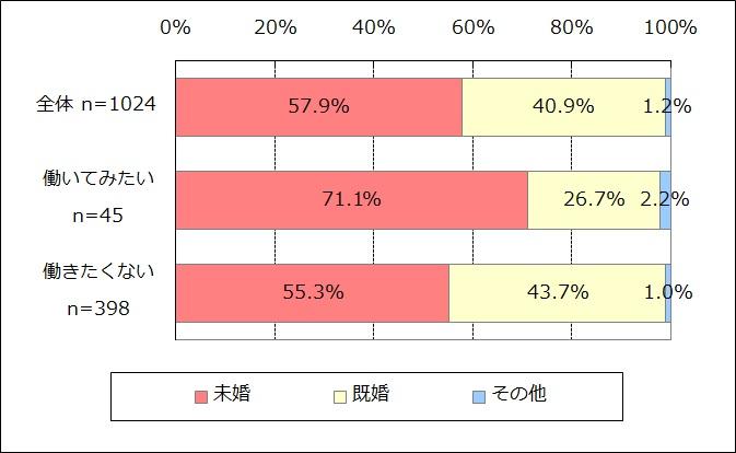 NPO・SBへの就業意向別の未既婚(n=1,024)