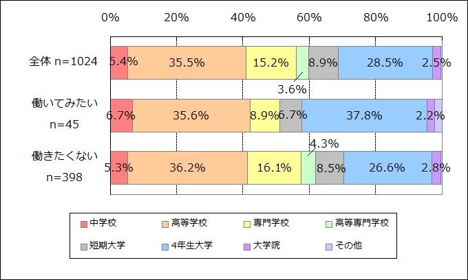 NPO・SBへの就業意向別の最終学歴(n=1,024)