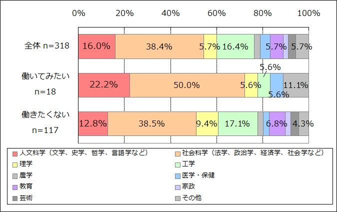 NPO・SBへの就業意向別の専攻(n=318)