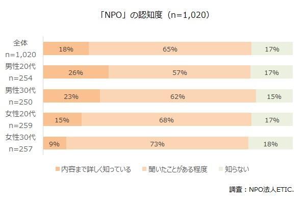 NPO認知度調査