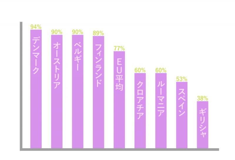 労働環境満足度 (Eurobarometer 2014を基に矢野さん作成)