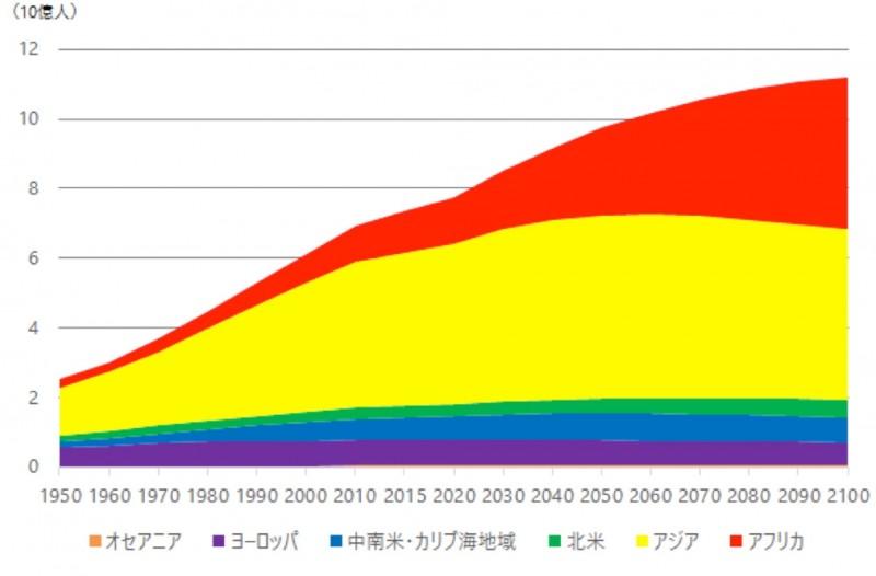 地域別の人口予測(United Nations Population Division)