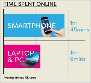 Time Spent Online