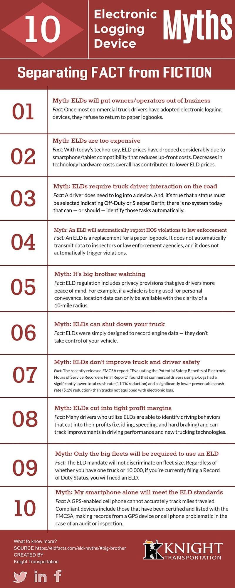 Electronic Logging Device Myths