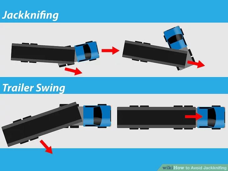 Diagram of a Semi-Truck Jackknife