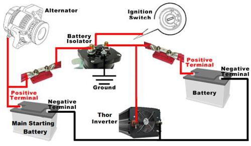 Thor 5000 Watt 12 Volt Power Inverter Install Kits