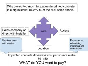 imprinted concrete driveways cost per square metre
