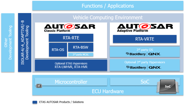 ETAS and BlackBerry come together for Adaptive AUTOSAR