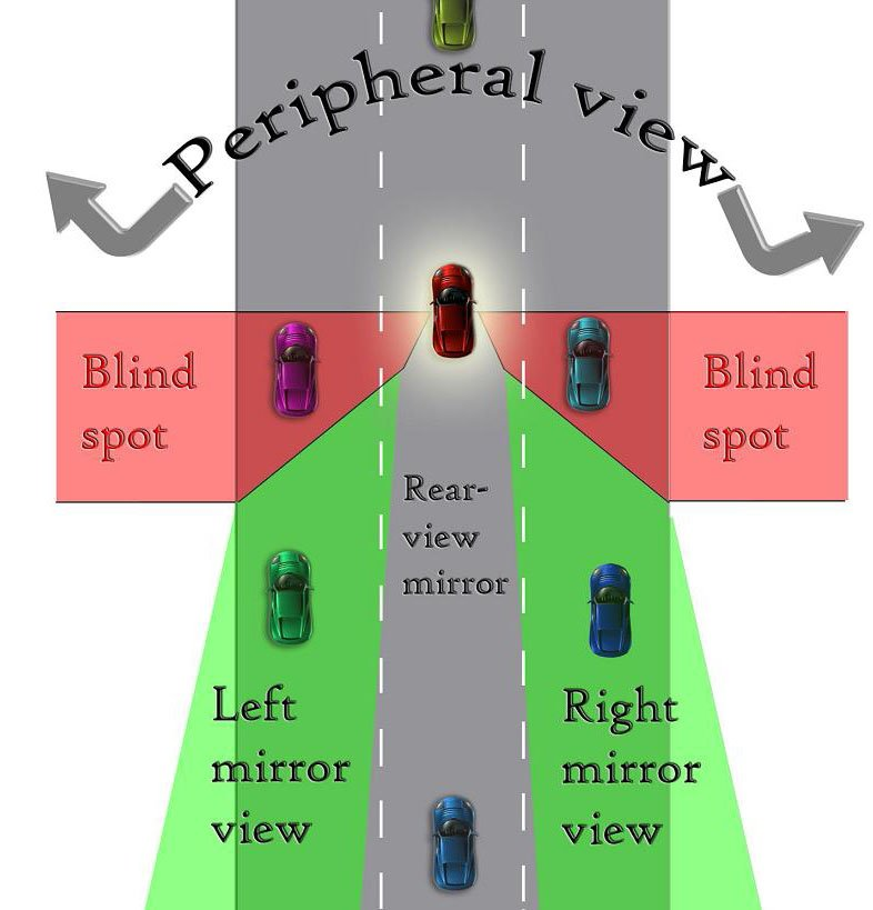Understanding Blind Spots And Shoulder Checks Bc Driving