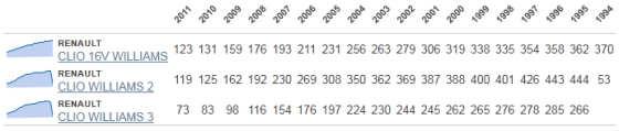 How Many Left? Clio Williams