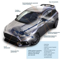 Ford Focus RS Dynamic Torque Vectoring
