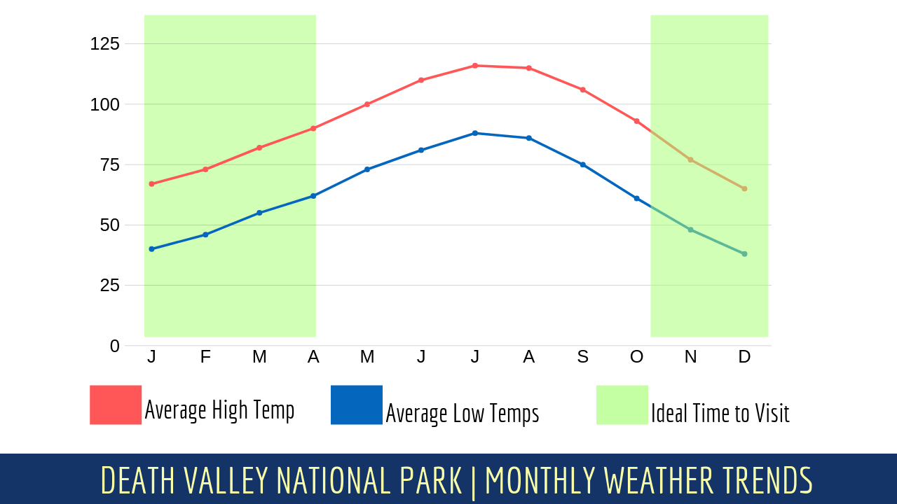 Death Valley Temps.png