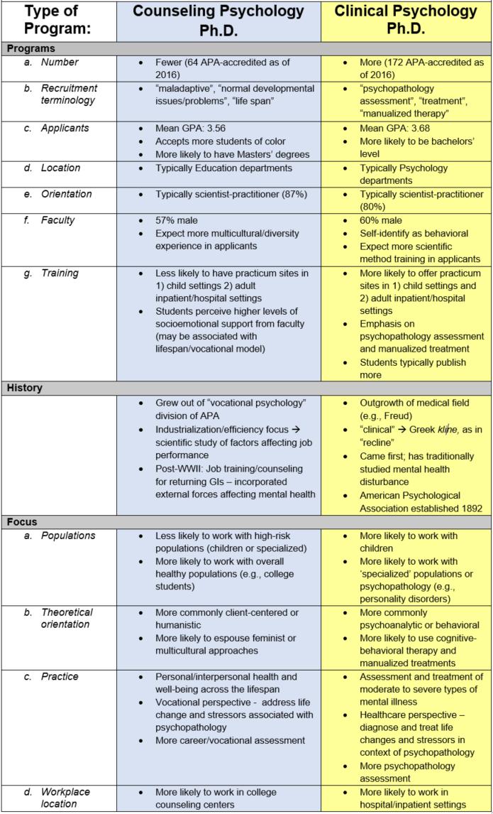 Types Of Counselors Kenindlecomfortzone