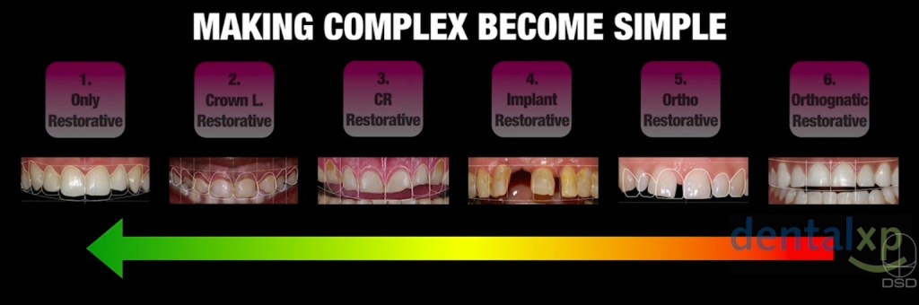 DSD has been used for over 8 years by top dental technicians and dentists in order to improve the quality of esthetic dental treatments. This concept has been taught to more than 25,000 dental professionals worldwide, and as a scientific concept has been cited in numerous peer-reviewed articles. DSD is being applied daily as a state of the art patient centric approach.
