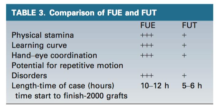 FUE和FUT的比較