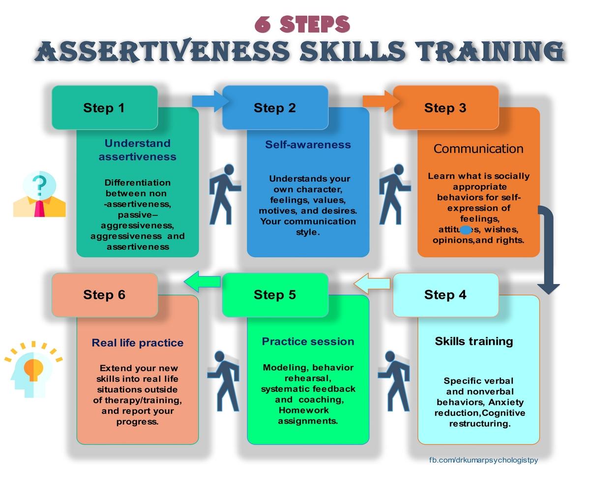 Assertiveness Skill Training Dr Kumar Psychologist
