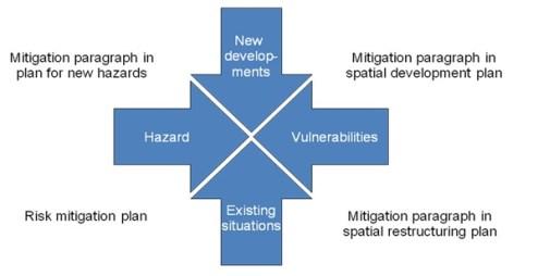 Mitigation Processes Capacities