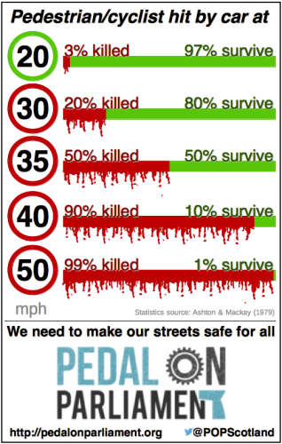 Illustration of reduction in survival rate for pedestrians/cyclists hit by motor vehicles at increasing speed