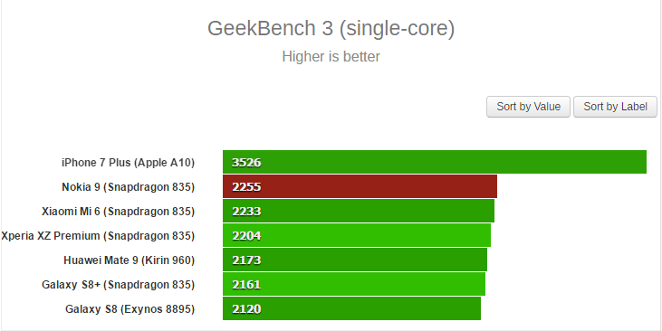 Nokia 9 Smokes Galaxy S8 & Mi6 in Geekbench 3 Benchmark Test 1